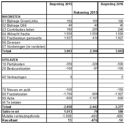 begroting-dus